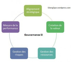 gouvernance-si